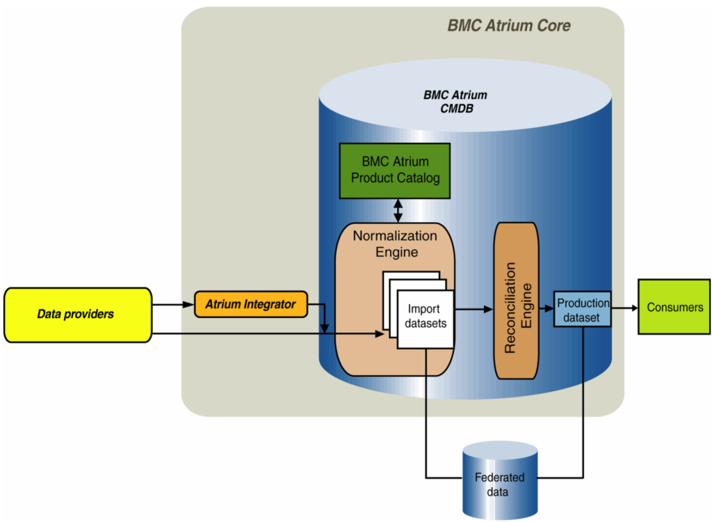 bmc-atrium-core diagram