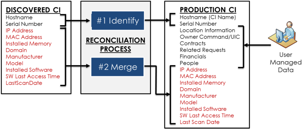 discover-reconciliation-production-ci-diagram